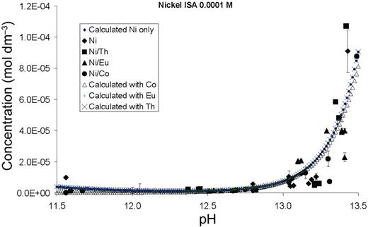 System with total [Ni] = 10−4 mol dm−3 with ISA and competing metal ions.