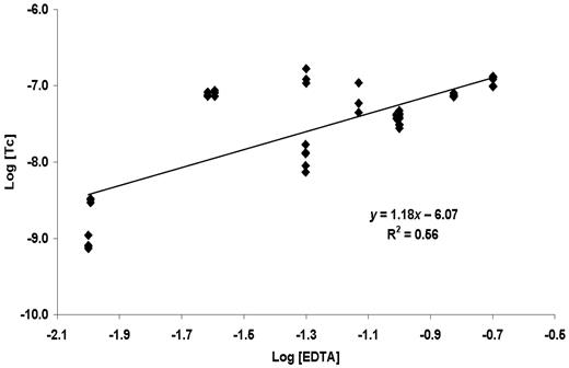 Effect of concentration of EDTA on aqueous technetium concentration above TcO2(am) at pH 13.3.