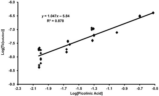 Effect of concentration of picolinic acid on aqueous technetium concentration above TcO2(am) at pH 13.3.