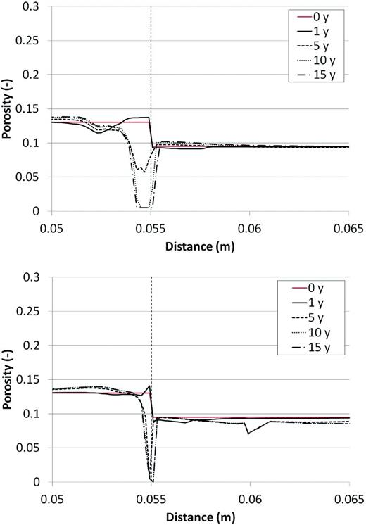 Porosity evolution around the interface for cases with (bottom) and without (top) ion exchange and surface complexation.
