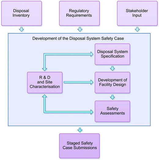 Interaction between different topic areas that are addressed and integrated in developing the ESC.
