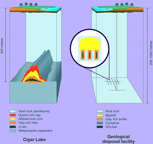 Illustration of Cigar Lake uranium-ore deposit, showing similarities to a geological disposal system.