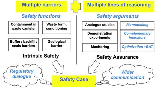 Some key features of a safety case. Items in italics have been addressed within PAMINA.