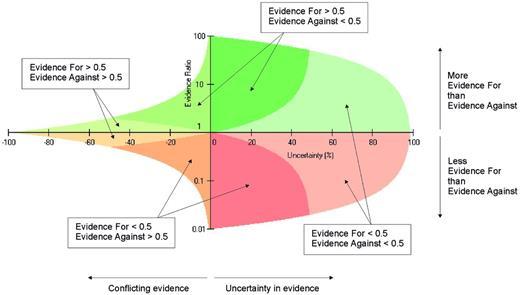 Regions of the evidence-ratio plot.