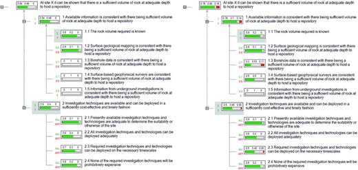 Simplified decision tree showing a judgment based on information during stage 4 (desk-based studies) of the MRWS process (left); decision tree showing the same judgment, but during stage 5 (surface-based investigations) of the MRWS process (right).