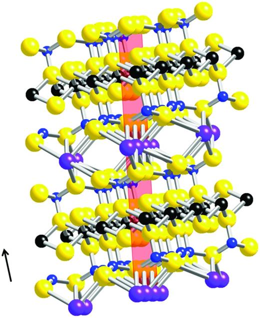 Representation of the biotite atomic structure showing the trioctahedral layers containing transition-metal cations (Fe2+Fe3+, Ti, Mg, Mn = black) between two tetrahedral Si layers (Si/Al = blue); O atoms are yellow. The layers are joined by the interlayer cations, K and/or Na (purple). These layers form the a,b layers in biotite, which were oriented at right angles to the synchrotron beam which was parallel to c (arrowed). (110) is shown (pink). (model derived from Crystalmaker ®)