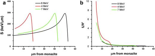(a) Electronic stopping power of biotite, K0.94Na0.03Fe1.95Mg0.91Mn0.05Ti0.02Al1.25Si2.84O10(OH)2, expressed as a function of ion penetration for 24He2+ ions of energy 4 (red), 7 (green) and 8 (black) MeV calculated using SRIM-2008.04 (Zeigler, 2011). (b) Electronic stopping flux of biotite, K0.94Na0.03Fe1.95Mg0.91Mn0.05Ti0.02Al1.25Si2.84O10(OH)2, expressed as a function of ion penetration for 24He2+ ions of energy 4 (red), 7 (green) and 8 (black) MeV calculated using SRIM-2008.04 (Zeigler, 2011).