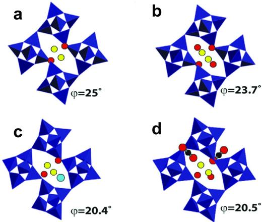 Configuration of the chain rotation and extra-framework species in natrolite (a) at ambient conditions (Na16Al16Si24O48·16H2O), (b) at 1.5 GPa in H2O P-medium (Na16Al16Si24O48·32H2O), (c) at 3.1 GPa in Ar P-medium (Na16Al16Si24O80·16H2O·6Ar) and (d) at 1.5 GPa in CO2P-medium (Na16Al16Si24O80·16H2O·8CO2). Yellow and red balls depict Na+ and H2O oxygen atoms, respectively. Argon atoms and CO2 molecules are denoted by a large azure ball and two red balls connected linearly via black balls, respectively. The rotation of the chain SBUs around the channel c axis are quantified using the φ angle which is the mean of the angles between the sides of the quadrilateral around the SBUs and the a and b axes.