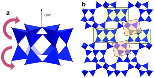 (a) Double six-membered ring-unit in the levyne framework and the P-induced mechanism at P <0.8 GPa, which leads to an expansion of the framework along [0001]. (b) LEV framework; the double six-membered rings are highlightened in green rectangles and the 'joint-units' in orange rectangles.