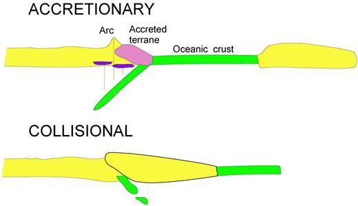 Diagrammatic cross-sections of accretionary and collisional orogens.