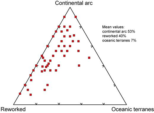 Relative abundances of continental arc, oceanic terrane and reworked crust petrotectonic assemblages in orogens. Data from Supplementary Appendix 1. Details of data compilation are given in Condie (1993, 2007) and Condie and Chomiak (1996).