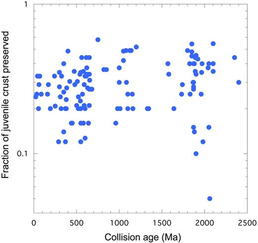 Fraction of juvenile crust preserved vs. collisional age of orogens. Data from Supplementary Appendix 1.