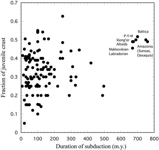 Fraction of juvenile crust preserved in orogens as a function of the duration of subduction (ocean-basin closing). Data from Supplementary Appendix 1. P-Y-M, Penokean-Yavapai-Mazatzal orogen.