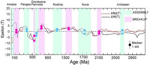 εHf for detrital zircons and εNd for whole-rock sediments and granitoids with increasing age. εHf and εNd are median values from our combined Hf and Nd database (Condie and Aster, 2013; latest update of Nd isotopic data given in Supplementary Appendix 2). Trends are displayed as the median value within a 100 m.y. time window stepping in m.y. increments. Also shown are assembly and breakup times of supercontinents (Condie and Aster, 2010). Points are median ε values for assembly and breakup time windows; vertical black bar is one standard deviation.