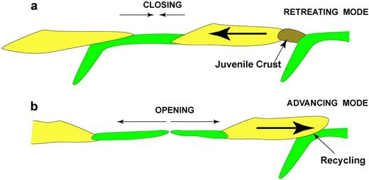 Diagrammatic cross-section of closing and opening of ocean basins showing (a) enhanced production of juvenile crust during closing and (b) enhanced recycling during opening.