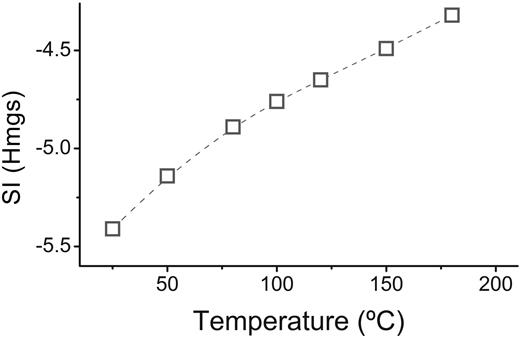 Saturation index of hydromagnesite in an aqueous solution saturated with respect to magnesite at different temperatures.