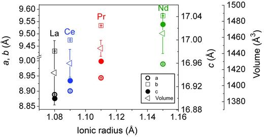 Variation of the unit-cell parameters and volume of the unit cells of lanthanites (La, Ce, Pr and Nd) as a function of the REE3+ ionic radius.