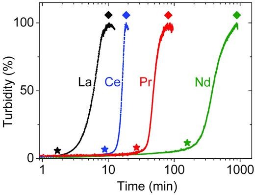 Turbidity curves from the in situ and time-resolved UV-Vis experiments, showing the evolution of the crystallization of REE-lanthanites in aqueous solution at ambient temperature (REE = La, Ce, Pr, Nd).