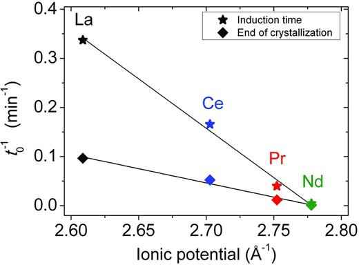 Plot showing the inverse of the induction time and inverse of time needed to complete the crystallization of the REE-lanthanites as a function of the ionic potential of the REE3+ ion.