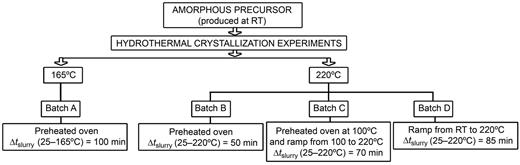 Summary of the experiments. Δtslurry designates the time taken for the amorphous precursor to reach the desired temperature under the stated heating regime.