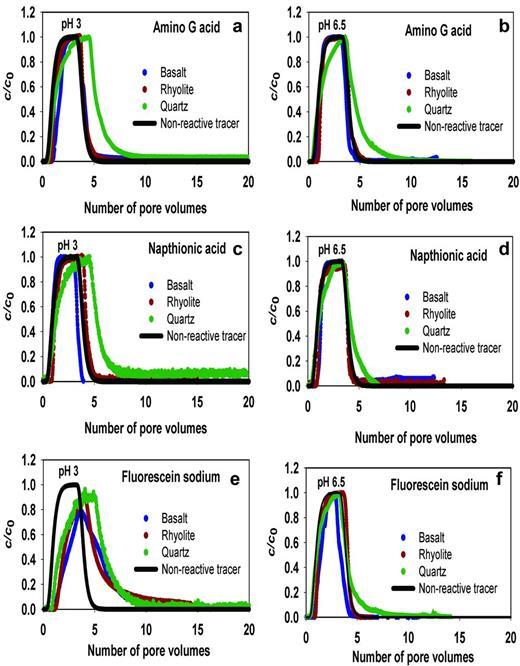 Breakthrough curve of non-reactive (d), reactive (c, e, f) and partially reactive (a, b) tracers.