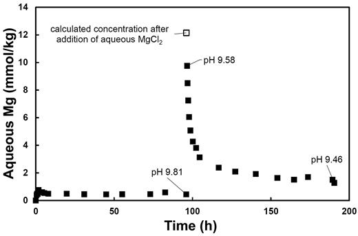 Temporal evolution of aqueous Mg concentration for a representative experiment performed at 50°C. This experiment began by the dissolution of hydromagnesite until a near-stationary state was attained. After 100 h, additional Mg was added to the aqueous fluid and precipitation began. Uncertainties in the concentration measurements are within the size of the symbols. Note that steady-state concentration of aqueous Mg during the dissolution leg is reached in <30 min. The initial and final pH values of the fluid during the dissolution and precipitation leg of the experiment are shown.