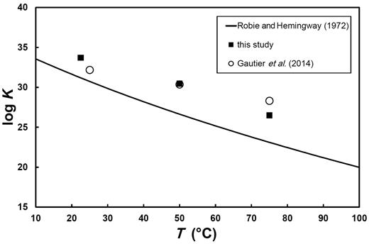 Equilibrium constants for the hydromagnesite hydrolysis reaction (reaction 1) as a function of temperature. The results from the present study are represented by filled squares and can be compared to correponding values reported by Gautier et al. (2014) and those generated by themodynamic measurements by Robie and Hemingway (1972, 1973). Note that the solubility constant at 75°C, reported by Gautier et al. (2014), was extrapolated rather than measured directly.