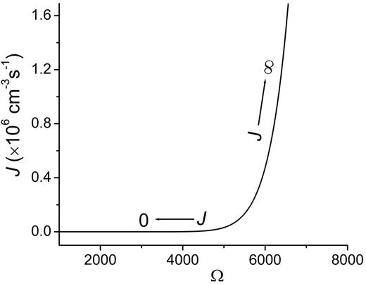 The nucleation rate of baryte as a function of supersaturation. The calculation parameters are shown in Table 2 (row HON).