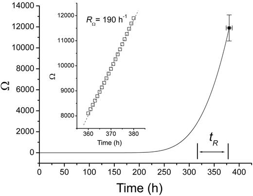 Supersaturation evolution in the crystallization zone for the case of the experiment BRT-1 (see Table 1). The data-point corresponds to the threshold supersaturation. The inset shows at a larger scale that there is a linear trend for long diffusion times. The waiting time (tR) at constant RΩ is also shown.