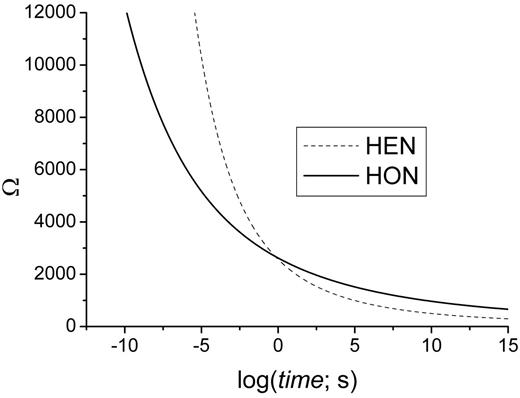 S-N-T diagrams calculated for HON and HEN of baryte using the parameters in Table 2. The HEN diagram has been calculated using the number of active sites from experimental data by Garten and Head (1973).