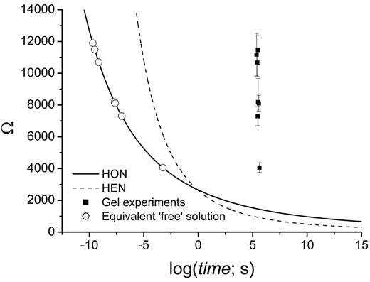 Comparison of the experimental values of Ωth with the theoretical S-N-T curves. The open circles show the induction times to be expected at equivalent supersaturations in 1.91 cm3 of 'free' solution.