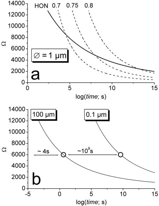 (a) S-N-T diagrams calculated for a pore size of 1 μm for homogeneous nucleation (HON) and heterogeneous nucleation with different degrees (Φ = 0.7, 0.75, and 0.8) of 'favourability'. (b) Influence of the pore size on the HON behaviour in a porous medium with two categories (100 μm and 0.1 μm) of pores.