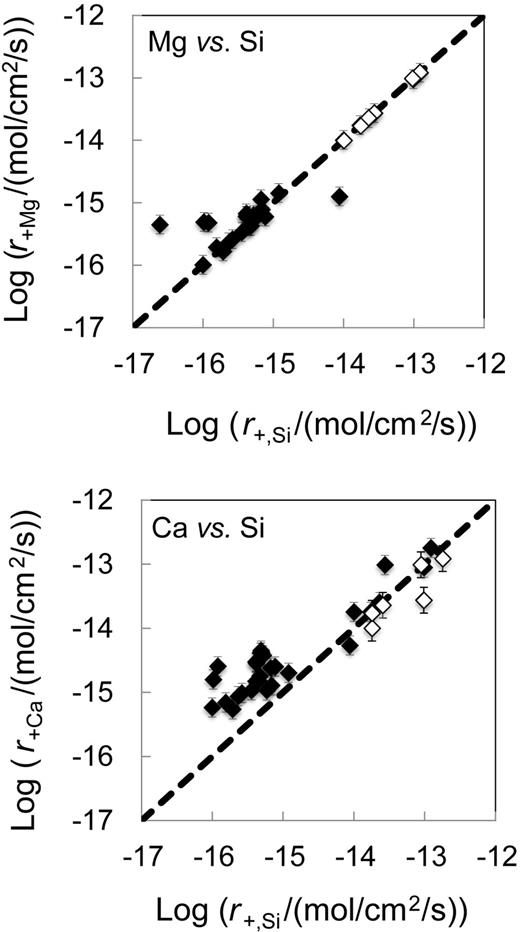 Logarithms of measured forward steady-state tremolite dissolution rates based on Mg and Ca release plotted as a function of the corresponding rates based on Si release. The symbols represent all the rates determined in this study whereas the dashed lines correspond to equal values of the plotted rates. Filled and open symbols illustrate rates measured at temperatures below and equal to or greater than 80°C, respectively. The error bars are consistent with a ±0.15 uncertainty in the rates.