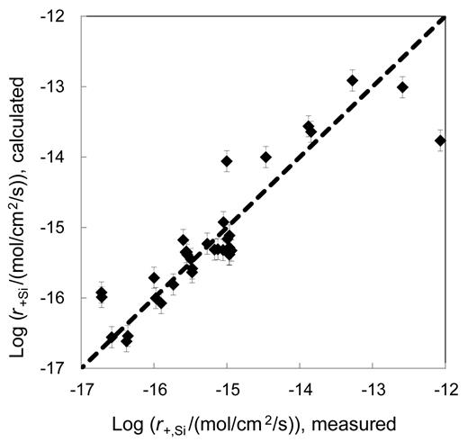 Comparison of all forward steady-state tremolite dissolution rates measured in this study with those calculated using equation 11. The symbols represent measured and calculated rates, whereas the dashed line corresponds to equal values of these two rates. The error bars are consistent with a ±0.15 uncertainty in the rates.