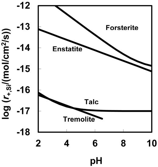 Comparison of 25°C forward steady-state dissolution rates as a function of pH for selected Mg-silicate minerals (after Schott et al., 2009) and an aqueous Mg2+ activity of 1 × 10−4. Rates for talc and enstatite were calculated using equations reported by Saldi et al. (2007) and Oelkers and Schott (2001), whereas those for forsterite were reported by Pokrovsky and Schott (2000). Rates for tremolite were calculated using equation 11.