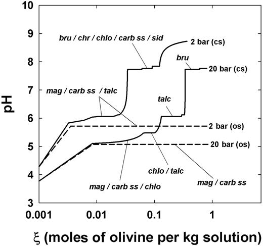 Changes in pH upon reaction progress (ξ) at pCO2 = 2–20 bar for open (os) and closed systems (cs) at 150°C. Indication of the minerals when pH is buffered is included on the diagram also. Mineral abbreviations: bru – brucite, carb – carbonates, chlo – chlorite, chr – chrysotile, mag – magnesite, sid – siderite.