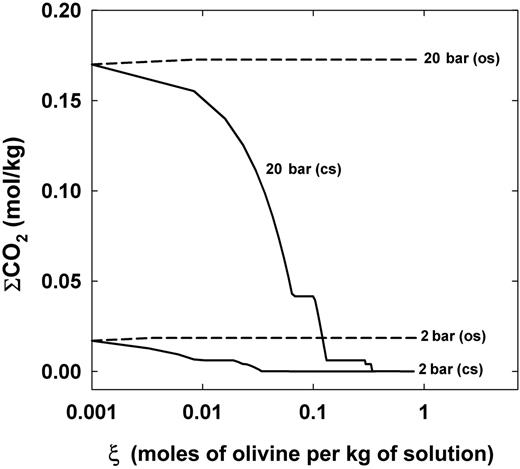 The concentration of ΣCO2 (sum of CO2 aqueous speciation) in solution as a function of reaction progress (ξ) at 150°C for open (os) and closed (cs) systems.