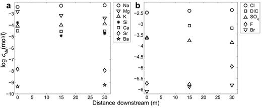 Element concentrations measured as a function of distance downstream in Spring #2, including the concentration of (a) the alkali metals, alkali earth metals and Si, and (b) anions. The dissolved inorganic carbon was estimated using PHREEQC. Uncertainties are within the dimension of the symbols.
