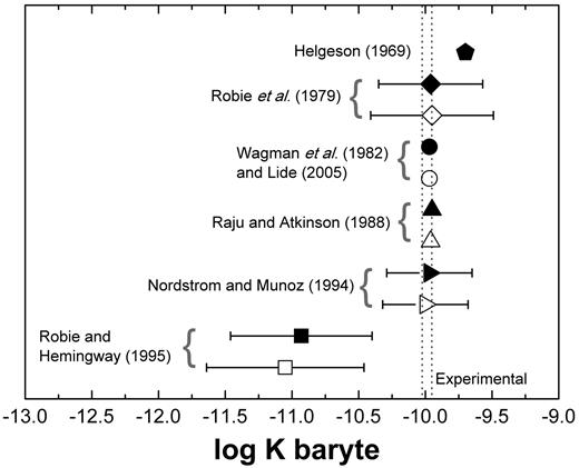 Calculated log K for baryte solubility at the 95% confidence limit, determined from the Gibbs free energy of reaction, derived from two approaches: (a) from enthalpy and entropy (filled symbols); and (b) from Gibbs free energy of formation (open symbols). Values from Helgeson (1969), Wagman et al. (1982), Lide (2005) and Raju and Atkinson (1988) were reported without uncertainty. The double dotted vertical bar represents the range of experimental values for the logarithm of the thermodynamic solubility product for baryte (log K: −10.05 to −9.96).
