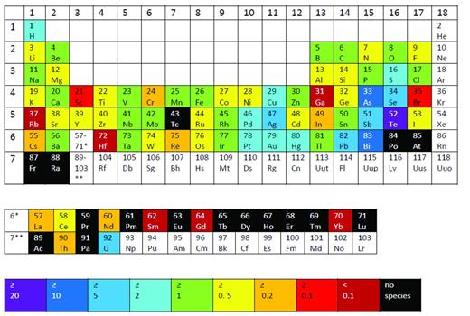 Causes of anomalous mineralogical diversity in the periodic table periodic table showing elements colour coded according to the diversity index of table 1 urtaz Image collections