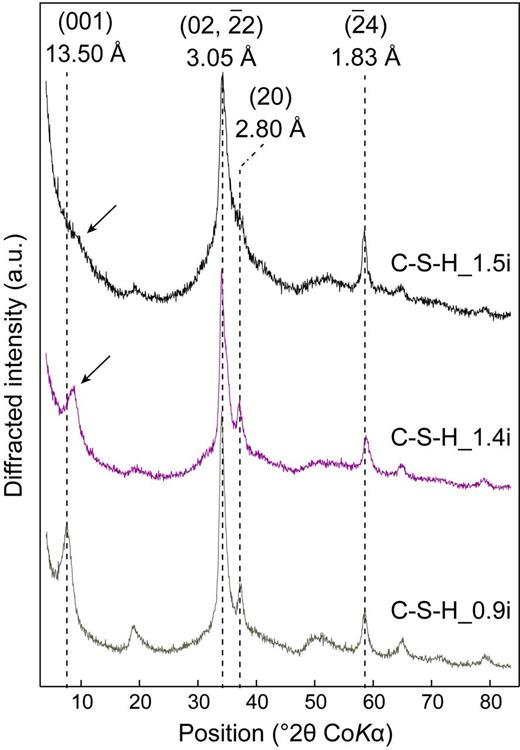 XRD patterns of initial C-S-H (CSH_1.5i, CSH_1.4i and CSH_0.9i, from top to bottom). Vertical dotted lines indicate the main diffraction maxima from C-S-H, which are indexed following the structure model of Grangeon et al. (2013b). Arrows point out the main differences between all XRD patterns.