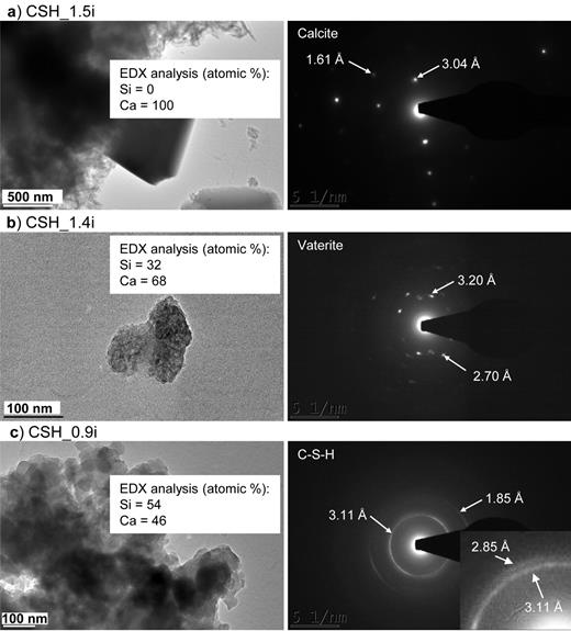 TEM images of C-S-H samples before dissolution experiments (left column) and corresponding electron diffraction patterns (right column). (a) Sample CSH_1.5i shows the presence of well crystallized calcite; (b) sample CSH_1.4i shows a carbonation of C-S-H (formation of vaterite); and (c) shows sample CSH_0.9i where no phase other than C-S-H has been observed.