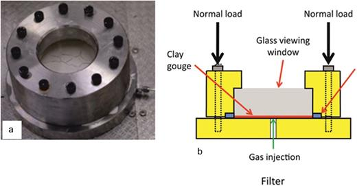 Experimental set-up of the FVR. (a) Photo of FVR set-up; (b) Schematic cross-section showing arrangement of apparatus and point of gas injection into the clay paste.