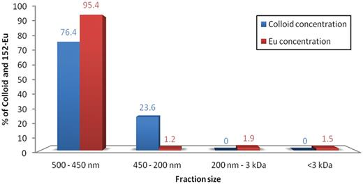 Colloid and 152Eu(III) concentrations in each size fraction.