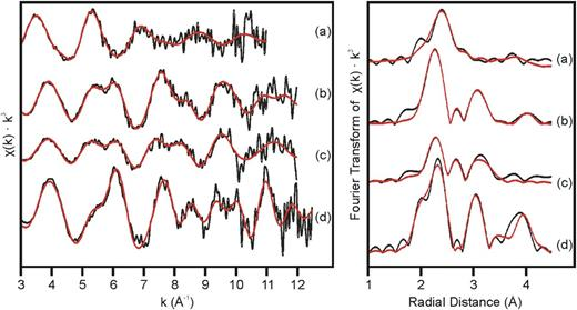 U LIII-edge k3-weighted EXAFS spectra (left) and Fourier transforms plotted without a phase shift (right). Black lines are data and red lines are fits to the data; (a) OCL adsorption; (b) OCL coprecipitation reduced; (c) OCL coprecipitation oxidized; (d) YCL coprecipitation reduced.