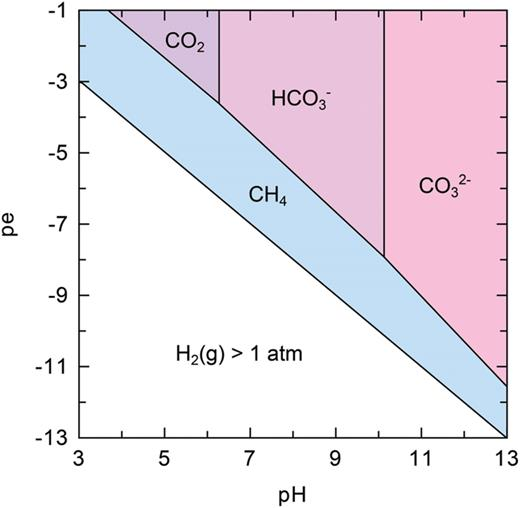 Predominance diagram of aqueous species for complete thermodynamic equilibrium in the C–H–O system at 25°C. Total dissolved carbon, Ct=10−3mol⋅kgH2O−1.