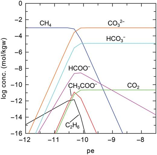Aqueous species distribution for complete thermodynamic equilibrium in the C–H–O system at pH 12. Total dissolved carbon, Ct = 10−3 M.