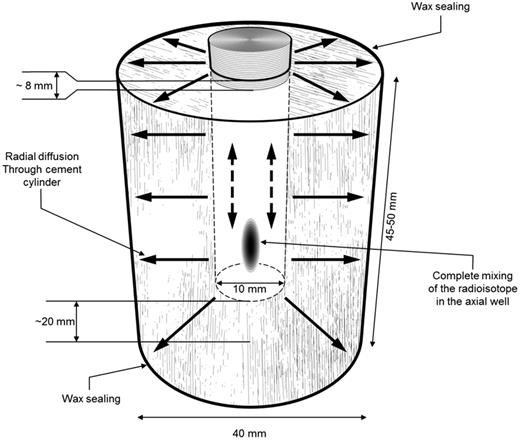Schematic of the radial diffusion experiments.
