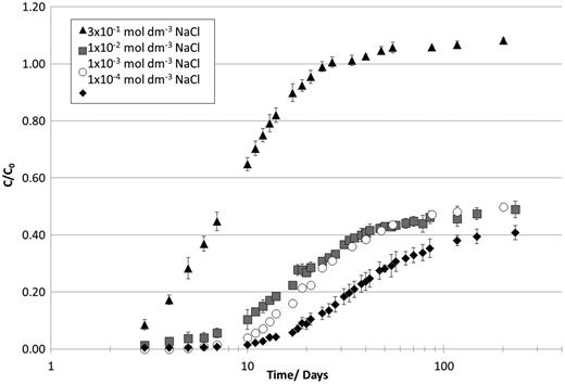Breakthrough curves for 36Cl at various carrier levels (NaCl 10−4 −3 × 10−1 mol dm−3) in NRVB equilibrated water.