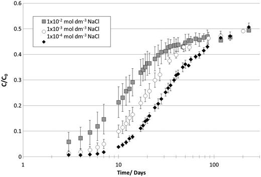 Breakthrough curves for 36Cl at various carrier levels (NaCl 10−4–10−2 mol dm−3) in the presence of CDP.